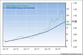 Grubhub Share Price Chart Is Grubhubs Fall Expected To Stop Anytime Soon Gurufocus Com