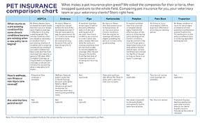 Plan Comparison Chart Pet Insurance Comparison Chart