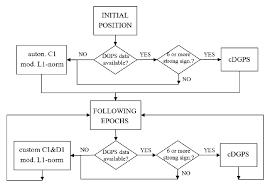 Flowchart Of The Custom Positioning Procedures Download