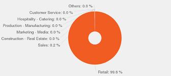 Retail Store Manager Job Description Jobisjob United States