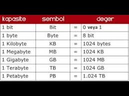 Basic Computer Memory Storage Units Bit Byte Mb Gb Tb Etc In Pashto