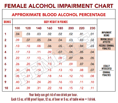 Alcohol Metabolism Chart Alcohol Absorption Rate Chart Www Bedowntowndaytona Com