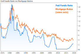 Fed Funds Rate Vs Mortgage Rates Chart Why A Fed Rate Cut Might Mean Higher Rates Transparent