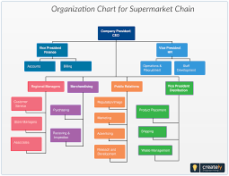 What Does An Organizational Chart Show Organization Chart For Supermarket Chain Typically Shows A