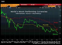 Usd Chart Bloomberg Bloomberg Fx Charts Fxtradingcharts Com