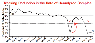 Hemolysis Index Chart Lab Emergency Department At Cleveland Clinic Collaborate To