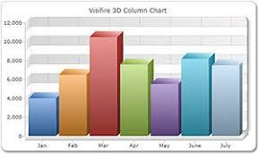 Visifire Charts In Asp Net Visifire Wikipedia