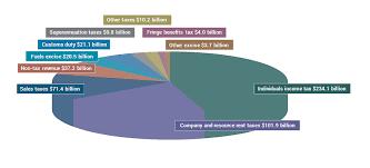 Budget Overview Budget 2019 20