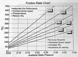 Static Pressure Hvac Chart The Friction Rate Chart And What It Means Hvac School