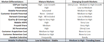 Growth market vs mature market