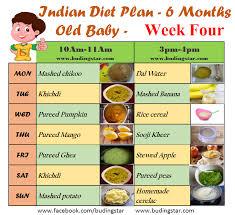 16 Month Old Baby Diet Chart 16 Scientific Diet Chart In Bangla