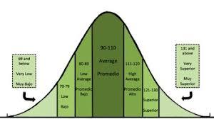 Woodcock Johnson Test Of Achievement Standard Score Bell Curve Green