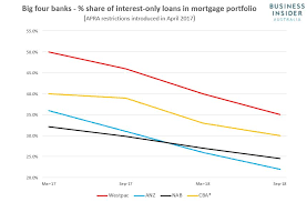The Declining Share Of Interest Only Mortgages Issued By