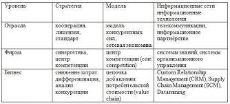 Информационные системы в экономике Уровни конкуренции стратегии модели и информационные технологии