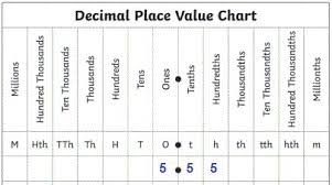 A Model The Number 5 55 On The Place Value Chart Brainly Com
