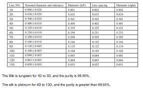 Din Iqi Chart Jis Standard X Ray Flaw Detector Wire Penetrameter Duplex Iqi
