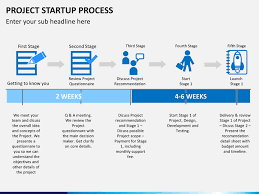 Startup Timeline Template Project Startup Process