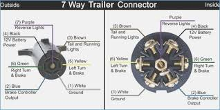 7 blade trailer plug wiring diagram smartproxy info 7 blade connector wiring diagram 7 blade wiring diagram wagnerdesign