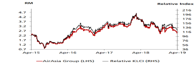 Since airasia is coming out with many business and innovation, chances of getting get better sales are there. Https Www Alliancebank Com My Alliance Media Adbs Stocks Companies Aagb 190417 Steady Market Leader Adbs Pdf