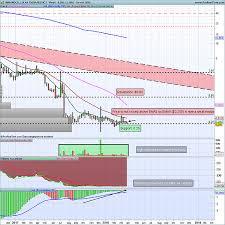Magic Trader Chart Imuc Technical Stock Charts