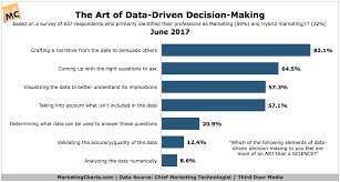Decision Making Charts And Diagrams Chiefmartec Art Of Data Driven Decision Making Jun2017