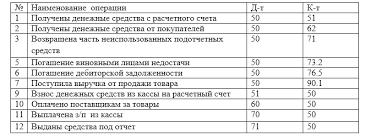 Учет кассовых операций и денежных документов Проводки кассовых операций