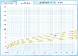 Growth Chart Baby Boy Australia 73 Matter Of Fact Weight Chart Of Childrens