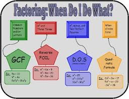 Copy Of Factoring Lessons Tes Teach