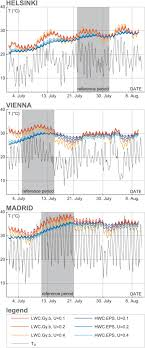 Improving Thermal Response Of Lightweight Timber Building Envelopes ...