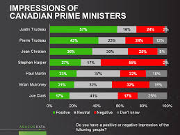 Abacus Data Popularity Prime Ministers