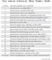 Critical Fails Fumbles In 5e Combat Dungeon Master