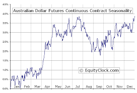 Australian Dollar Futures Ad Seasonal Chart Equity Clock