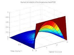 heat equation ytical solution 2d tessshlo