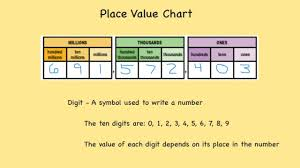 3 Digit Place Value Chart Digit Place Value And Period To Millions