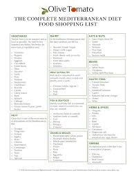 Typical Grocery List The Complete Mediterranean Diet Food And Shopping List