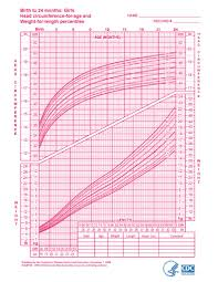 Wic Growth Charts Growth Charts Girls Birth To 24 Months Download Only