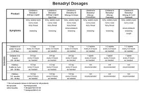 Diphenhydramine Pediatric Dosing Chart 16 Month Old Benadryl Dose Infant