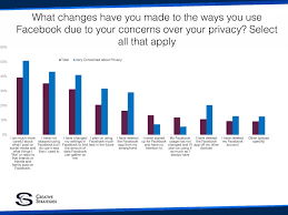 Facebook Business Model Us Consumers Want More Transparency From Facebook Tech Pinions