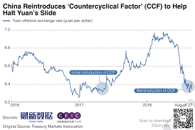 Chart Of The Day China Revives Measure To Defend The Yuan