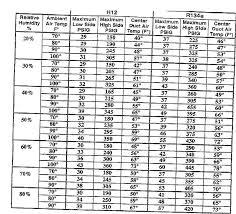 134a Ambient Temperature Chart Ac Ambient Temperature Chart Www Bedowntowndaytona Com
