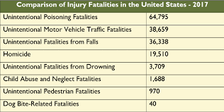 12 Year Us Dog Bite Fatality Chart Dog Bite Related Fatalities National Canine Research Council