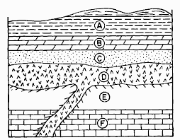 Geohistory Regents Earth Which of the following is the correct sequence of rock layers from oldest to youngest