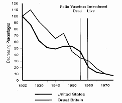 Polio Vaccine Chart The Polio Death Rate Was Decreasing On Its Own Before The