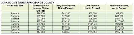 Low Income Chart California 2018 Will I Qualify For Affordable Housing City Of Irvine