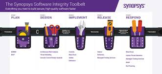 Software Development Life Cycle Phases Software Development Life Cycle Sdlc Synopsys