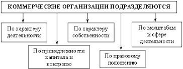 Виды и типы организаций Реферат Классификация коммерческих организаций по разным критериям