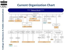 Dominion Energy Organizational Chart Old Dominion University College Of Business Public