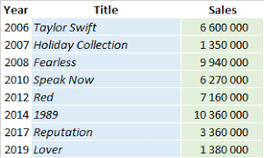 Album Sales Chart Taylor Swift Albums And Songs Sales As Of 2019 Chartmasters