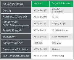 Foam Density Chart Low Density Weather Stripping Foam Crown Foam Technologies