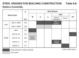 Availability Of Structural Steel In Canada Cisc Icca